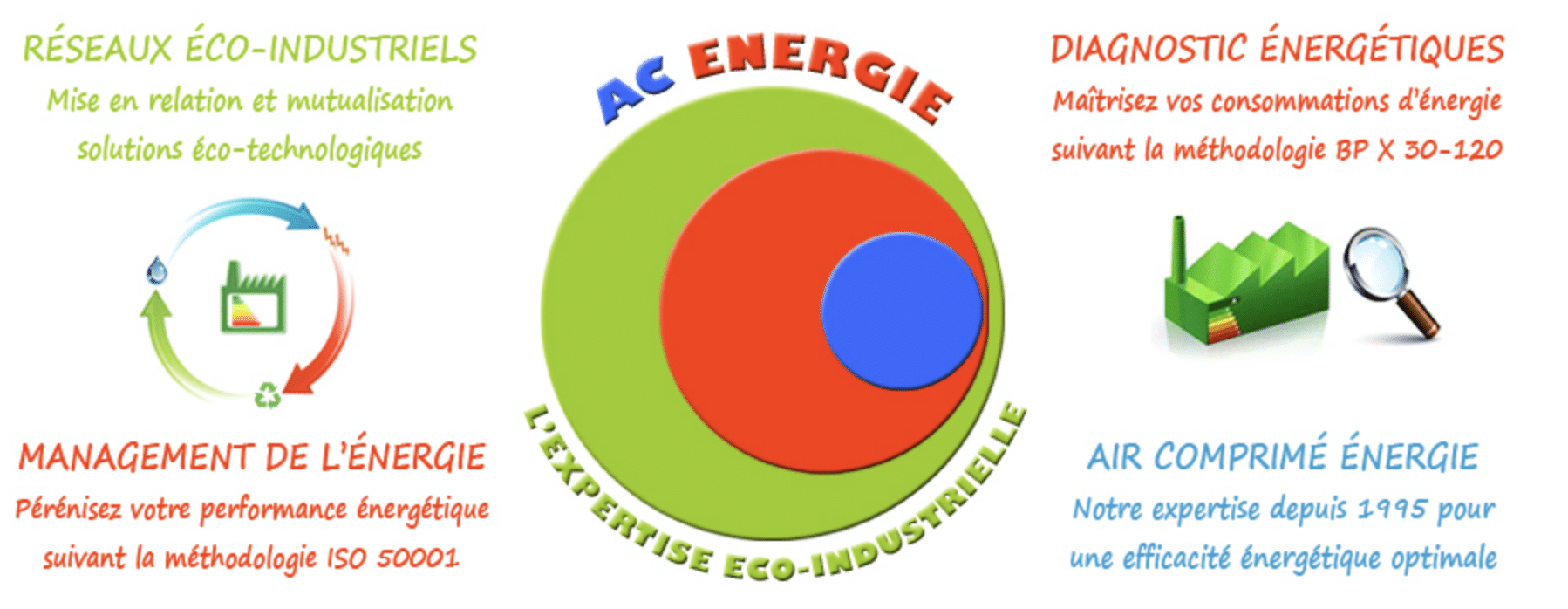 A.C. ENERGIE