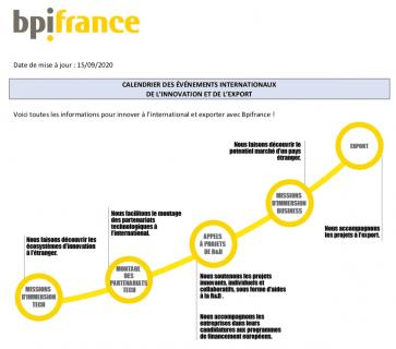 Calendrier Bpifrance des événements internationaux de l'Innovation (organisés par la direction du développement et support innovation) et de l'Export (organisés par la direction du financement export).