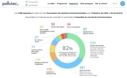 Pollutec 2021 Lyon Eurexpo